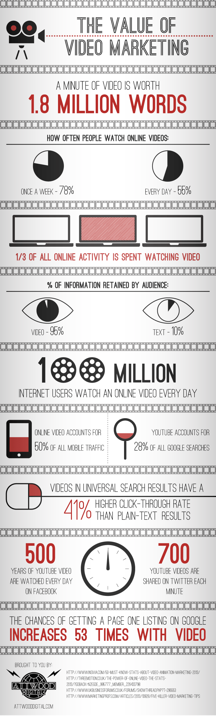 the value of video marketing from attwooddigital.com